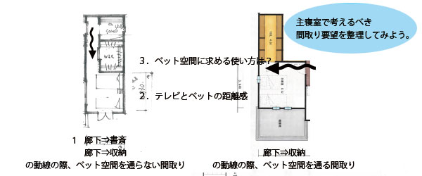 主寝室間取りの比較:動線