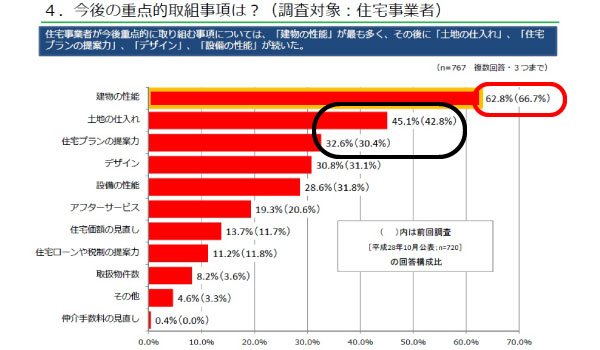 統計データ:住宅事業者