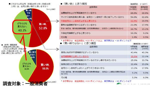 統計データ:一般消費者