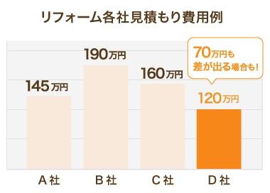 比較検討で費用の違いグラフ