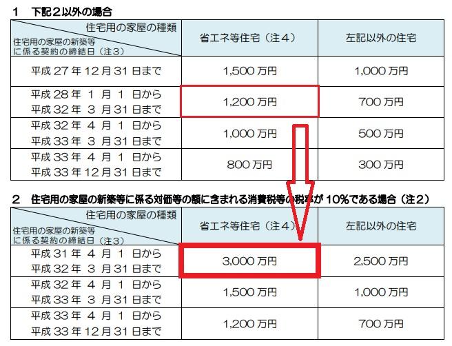 住宅等取得の贈与税の経験措置