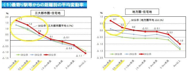 土地価格の上昇エリア
